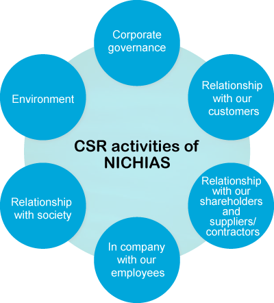 csr activities of hul Csr activities are the responsibility as well as an opportunity to a corporates house or a company to give back to society, environment, and humanity for the sustainable earth and better world.